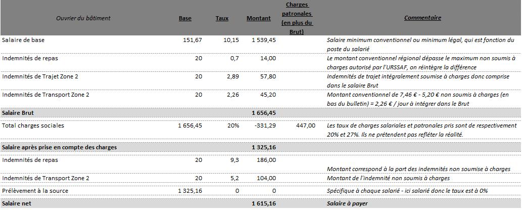 Fiche de paie simplifiée et indemnités de petits déplacements