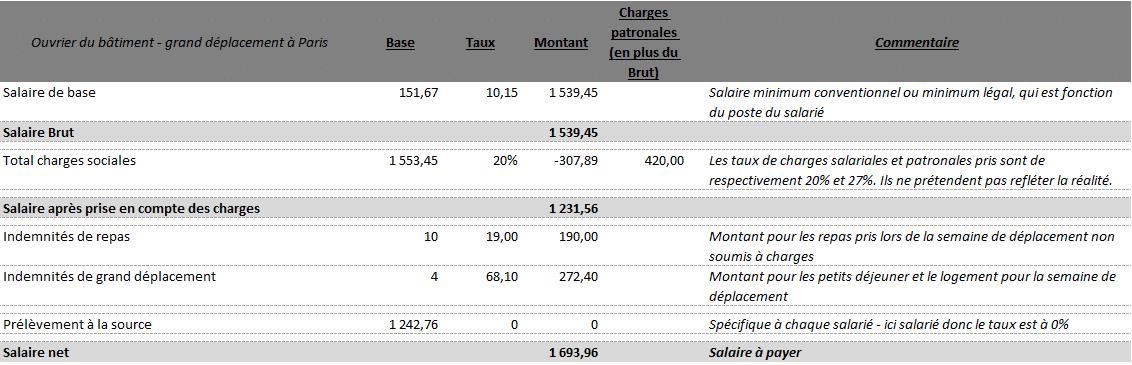 Bulletins de paie avec des indemnités de grands déplacements inférieur à trois mois