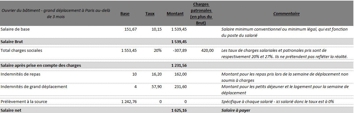 Bulletins de paie avec des indemnités de grands déplacements supérieur à trois mois