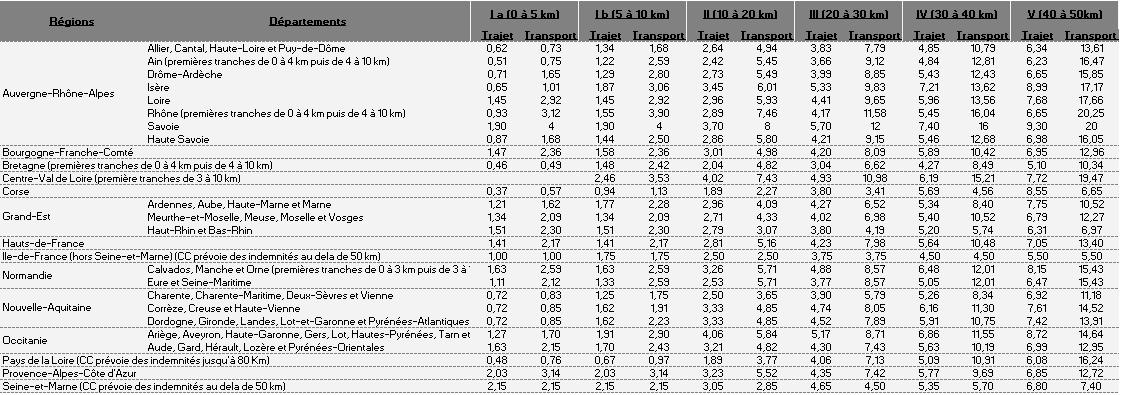 Récapitulatif des indemnités de petits déplacements par région