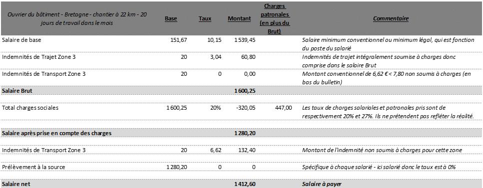 Bulletins de paie avec des indemnités de petits déplacements Bretagne