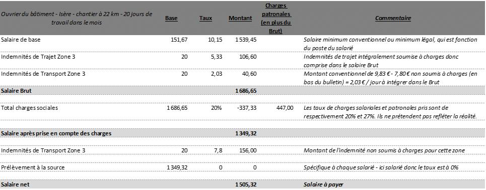 Bulletins de paie avec des indemnités de petits déplacements Isère