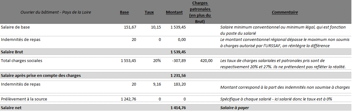 Bulletins de paie avec des indemnités de paniers repas ou primes paniers en pays de la loire